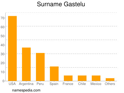 Surname Gastelu