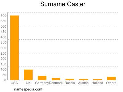 Surname Gaster