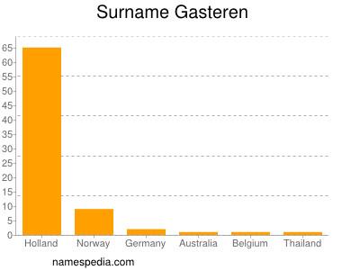 Surname Gasteren