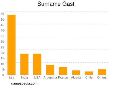 Surname Gasti