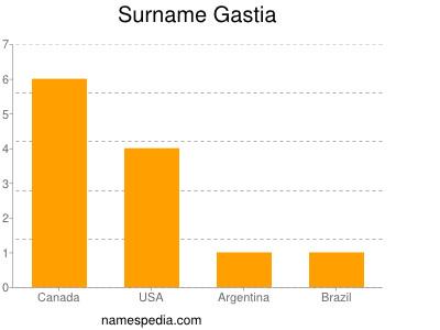 Surname Gastia