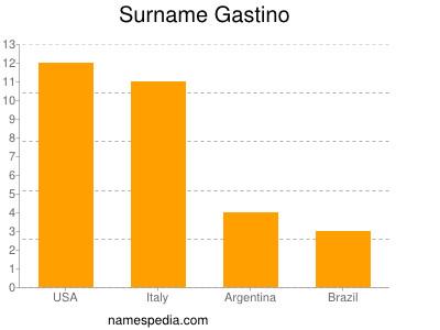 Surname Gastino
