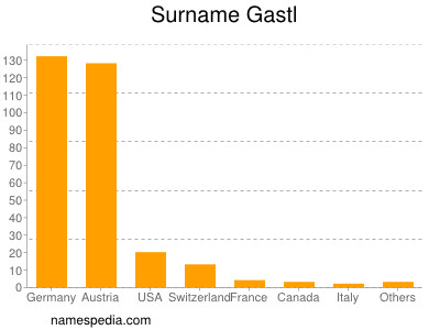 Surname Gastl