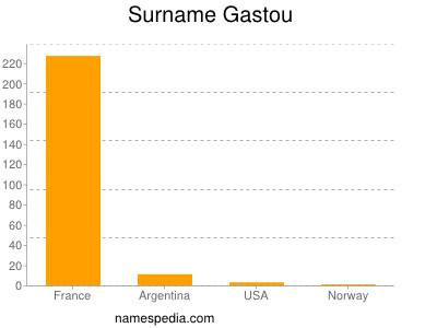 Surname Gastou