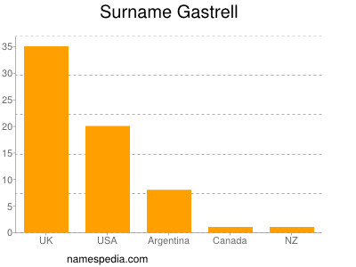 Surname Gastrell