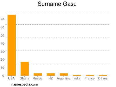 Surname Gasu