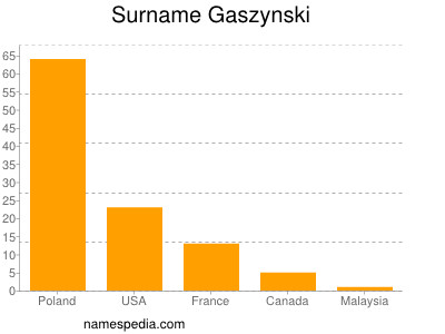 Surname Gaszynski