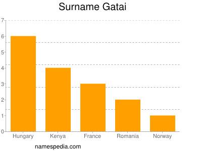 Surname Gatai