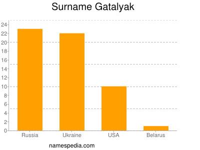 Surname Gatalyak