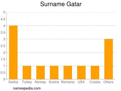 Surname Gatar