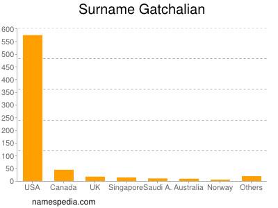 Surname Gatchalian