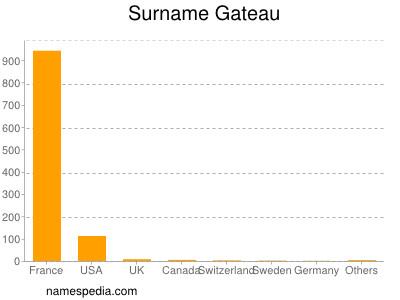 Surname Gateau