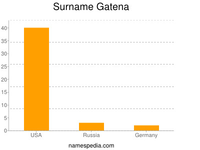 Surname Gatena