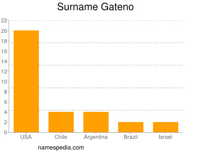 Surname Gateno