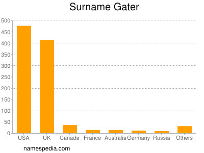 Surname Gater