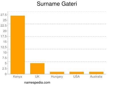 Surname Gateri