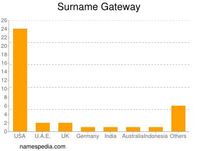 Surname Gateway