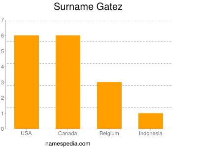 Surname Gatez