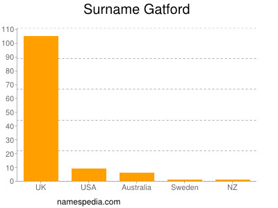 Surname Gatford