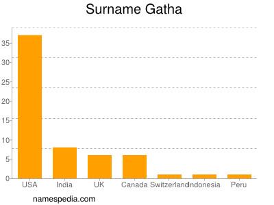 Surname Gatha