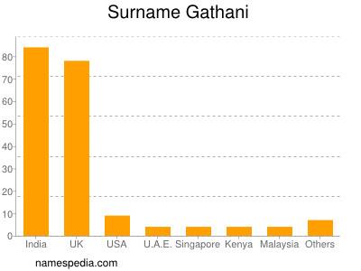 Surname Gathani