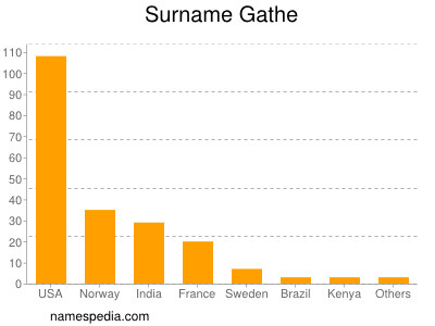Surname Gathe