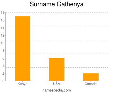 Surname Gathenya