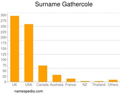 Surname Gathercole