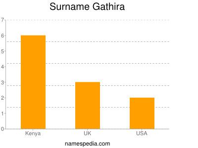 Surname Gathira