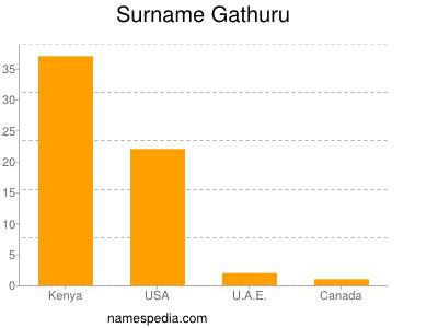 Surname Gathuru