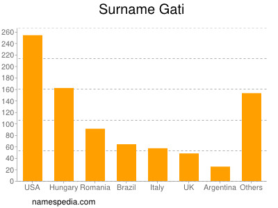 Surname Gati