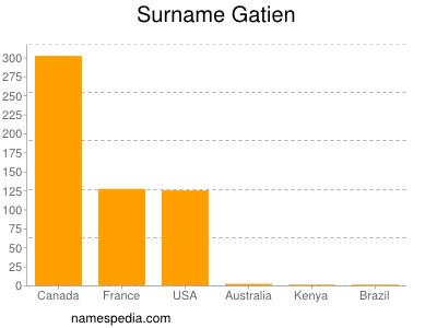 Surname Gatien
