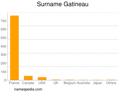 Surname Gatineau