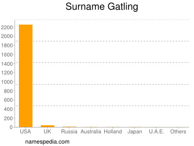 Surname Gatling