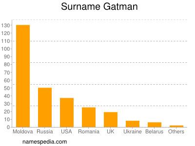 Surname Gatman