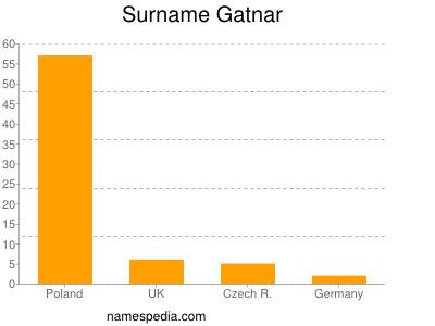 Surname Gatnar