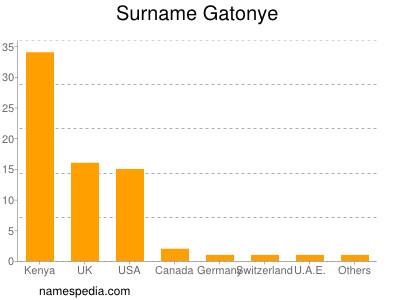 Surname Gatonye