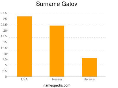 Surname Gatov
