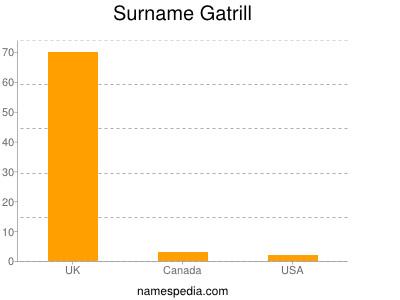 Surname Gatrill