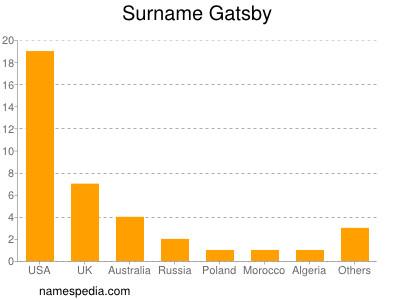 Surname Gatsby