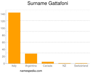 Surname Gattafoni