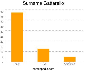 Surname Gattarello