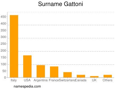 Surname Gattoni