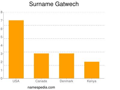 Surname Gatwech