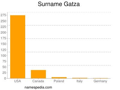 Surname Gatza