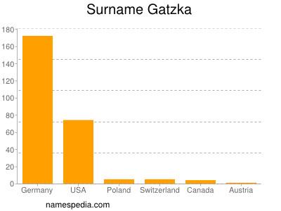 Surname Gatzka
