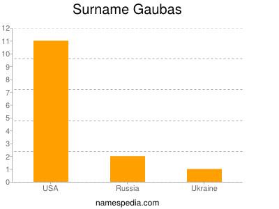 Surname Gaubas