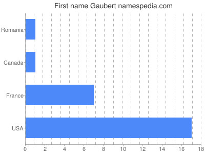 Given name Gaubert