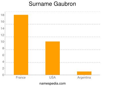 Surname Gaubron