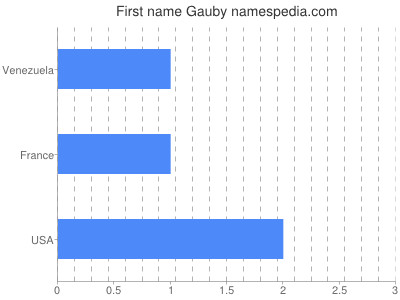 Given name Gauby